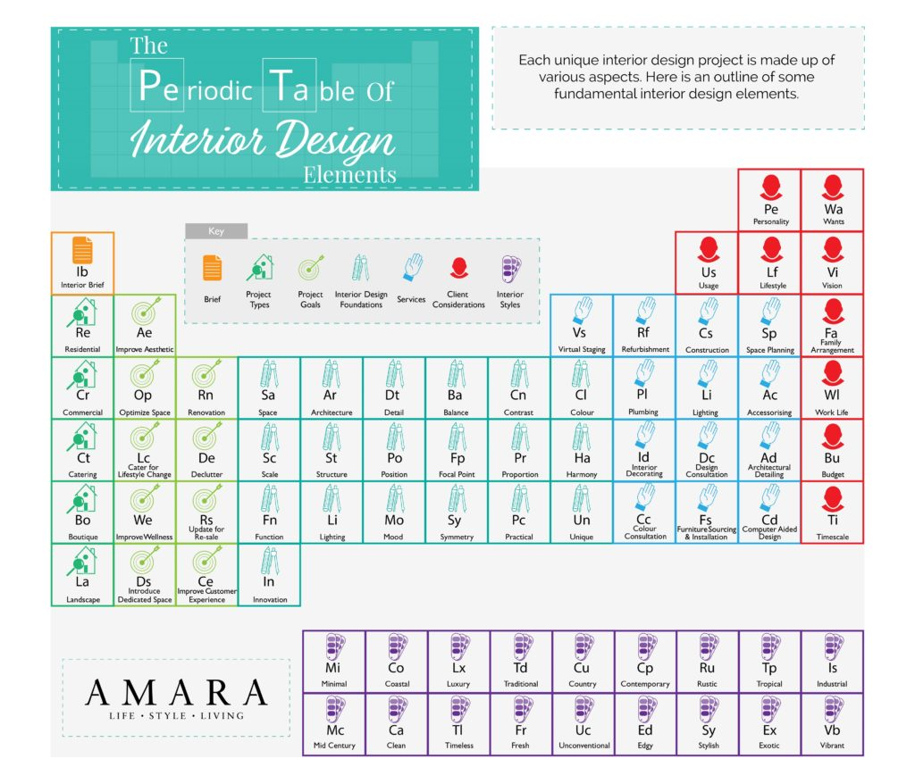 The Periodic Table of Interior Design Elements
