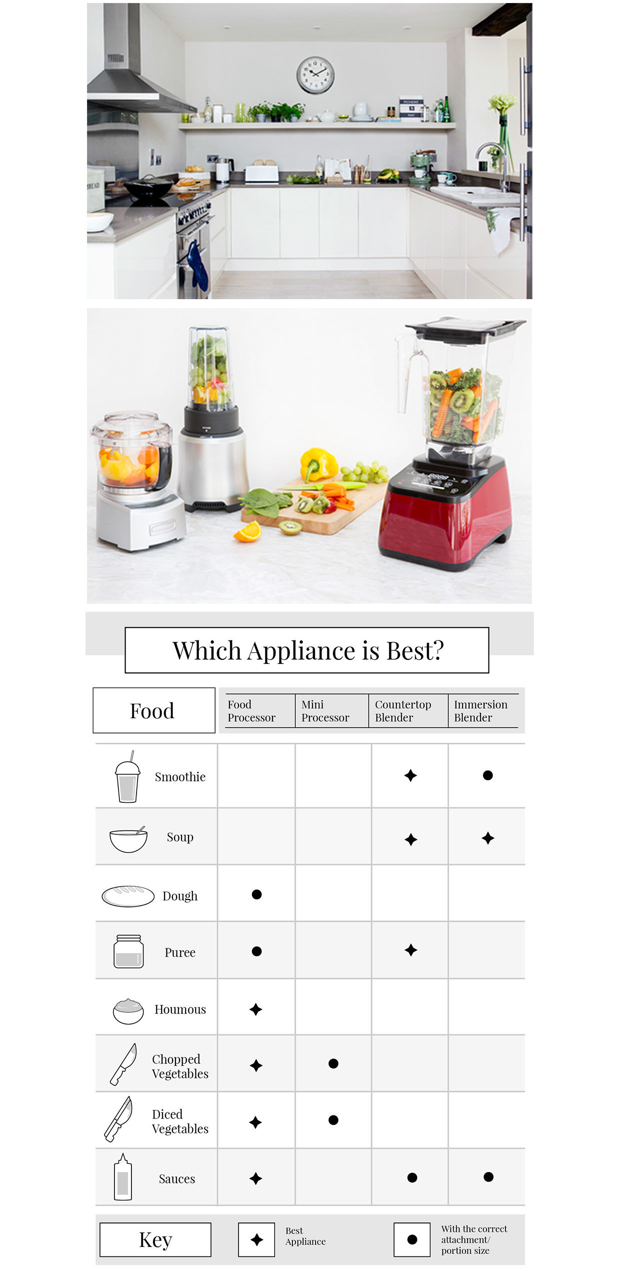 Food Processor Vs Blender ~ Food processor vs blender what s the difference