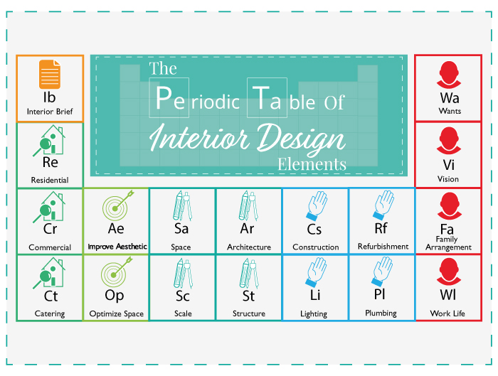 The Periodic Table Of Interior Design Elements The Luxpad