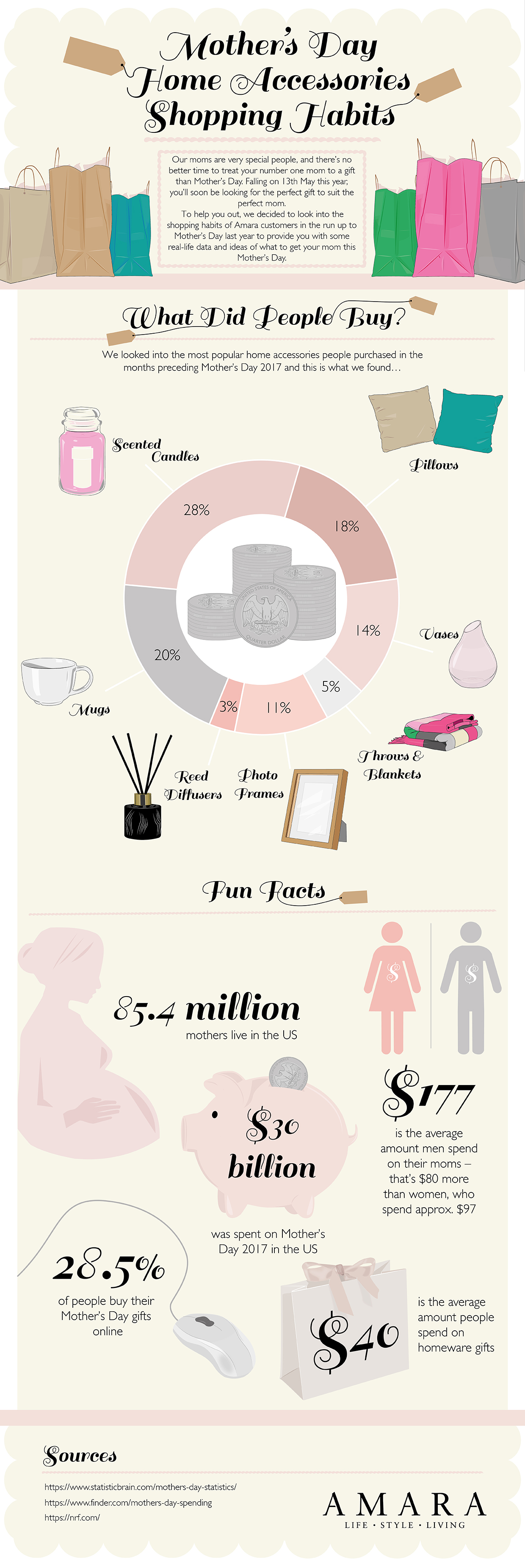 US-Mothers-Day-Spending-Habits