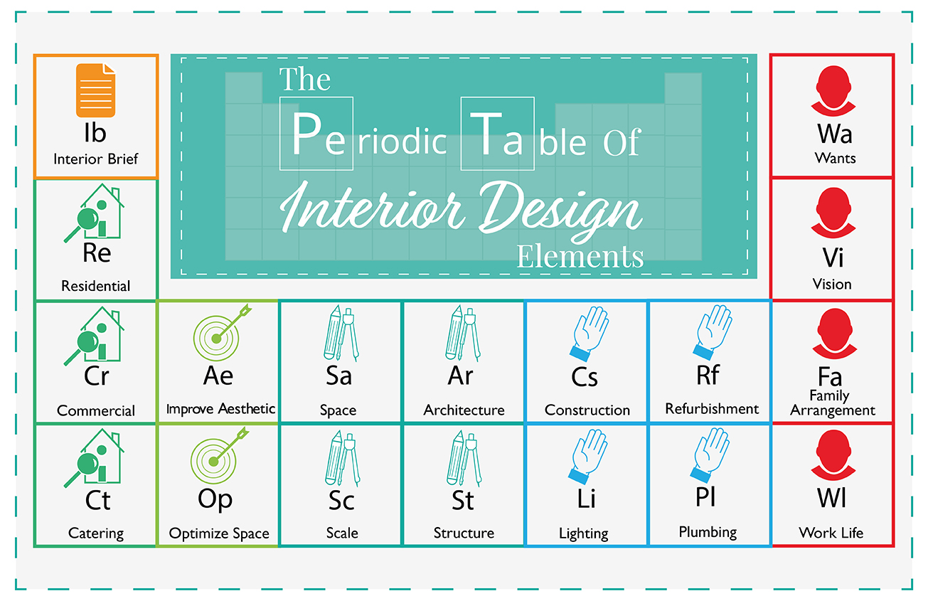 Cr element periodic table image collections periodic table images the periodic table of interior design elements the luxpad the periodic table of interior design elements gamestrikefo Images